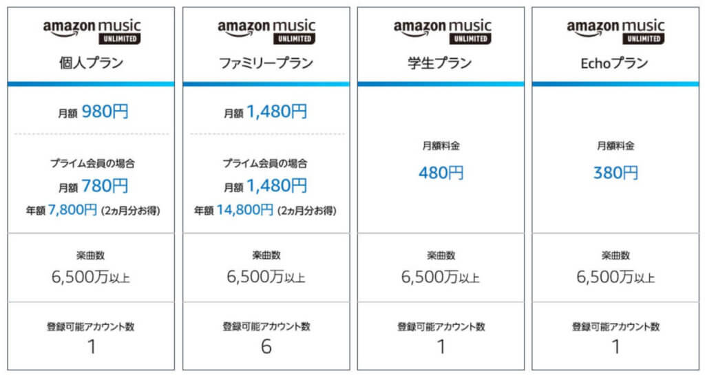Amazon Music Unlimitedの料金プラン