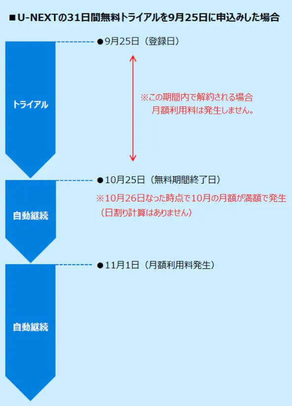 U-NEXT無料トライアルの仕組み